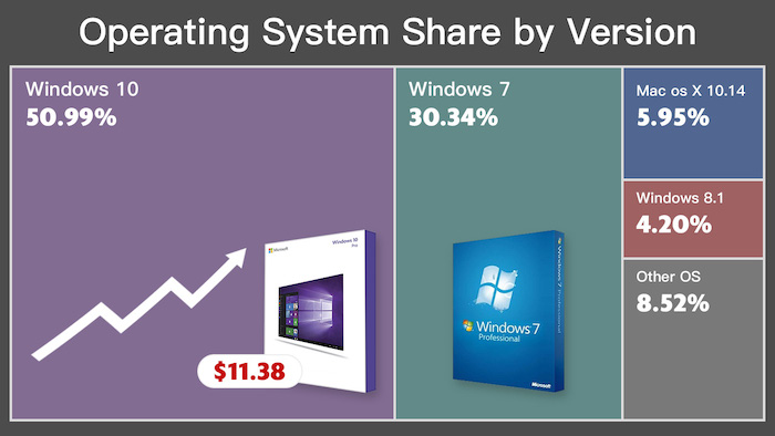Windows 10 exceeds 50% share for the first time, Windows 7 is about to end! Be prepared and Upgrade to Windows 10 NOW – starting from €9.62/$11,38!