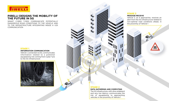 Pirelli 5G Tyre will let road users know about road conditions