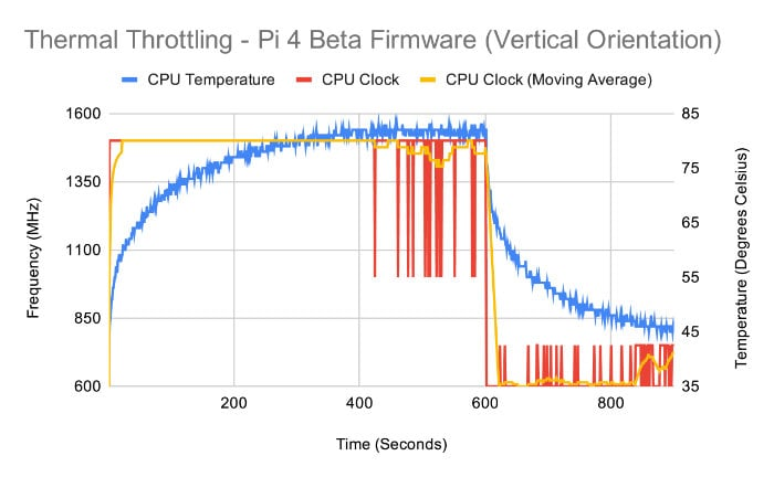Raspberry Pi temperature throttling