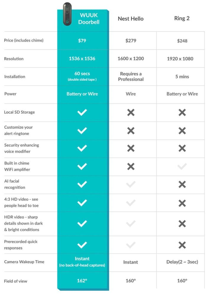 Smart doorbell comparison