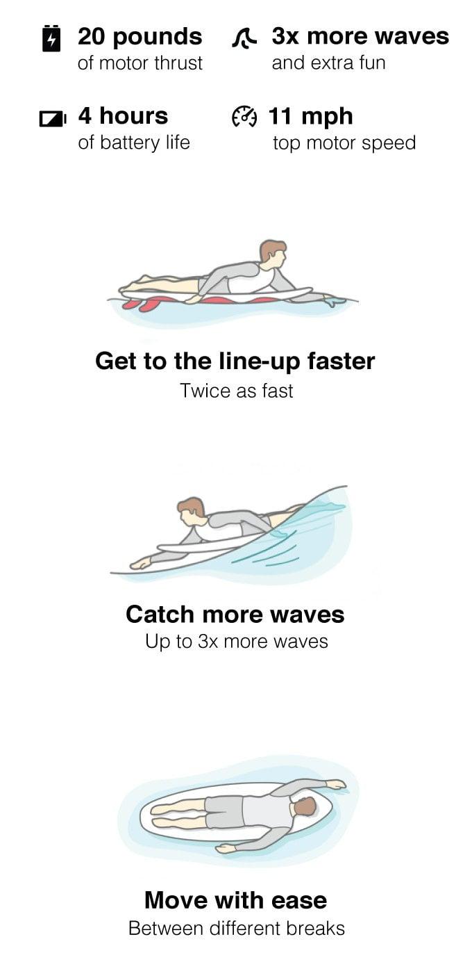 motorized surfboard fin