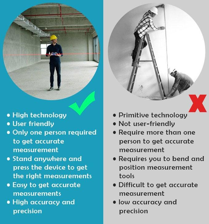 smart distance meter