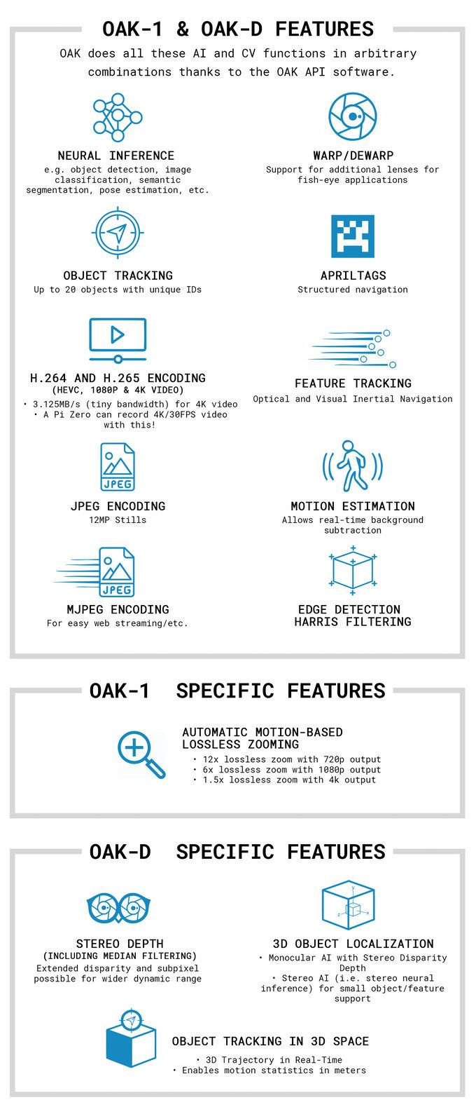 OpenCV AI Kit