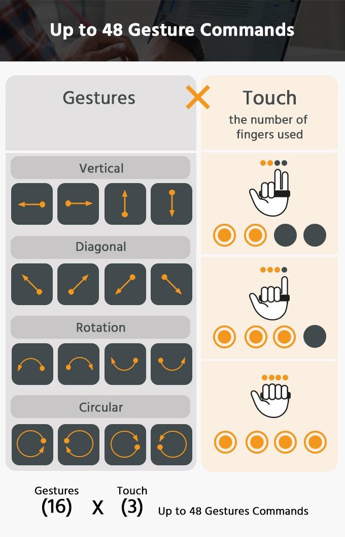 gesture controller