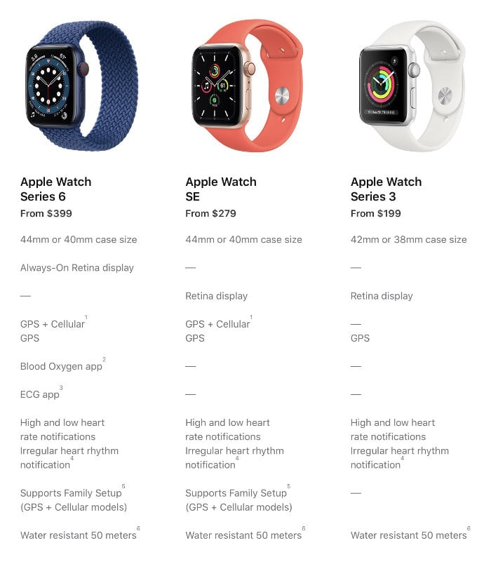 Apple Watch Series 6 Compared