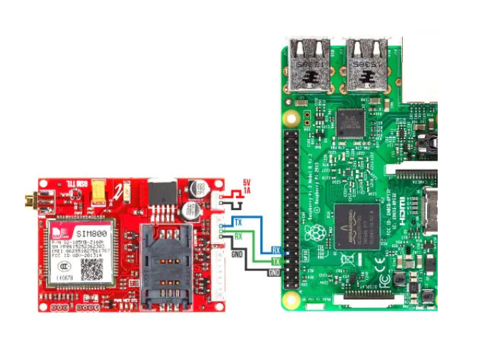 Raspberry Pi SMS