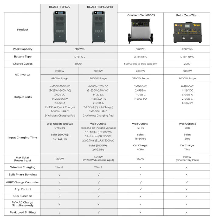 BLUETTI EP500 power supply comparisons chart