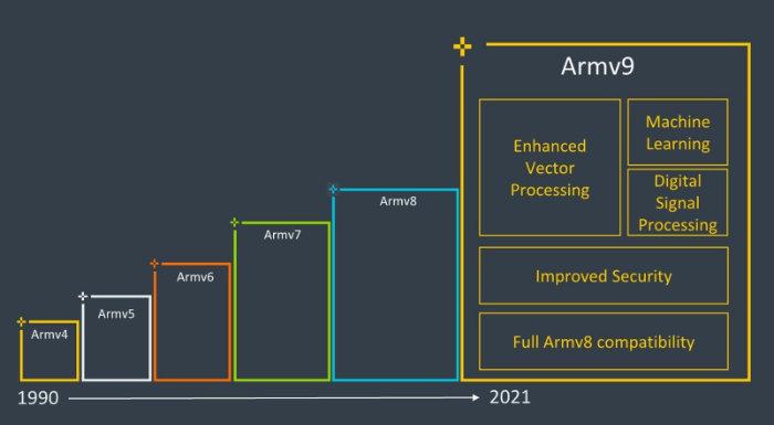 Arm ARMv9 architecture 2021