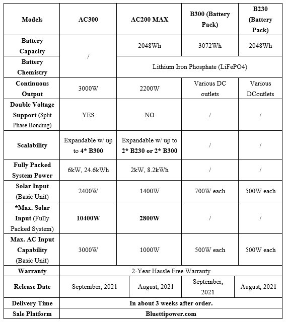 Bluetti AC300 AC200 Specifications