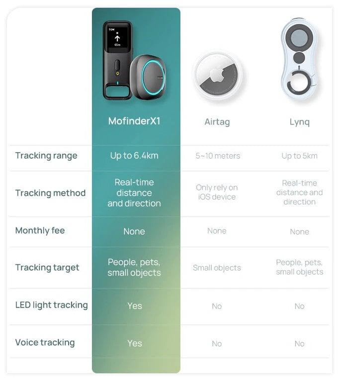 MoFinderX1 GPS tracker