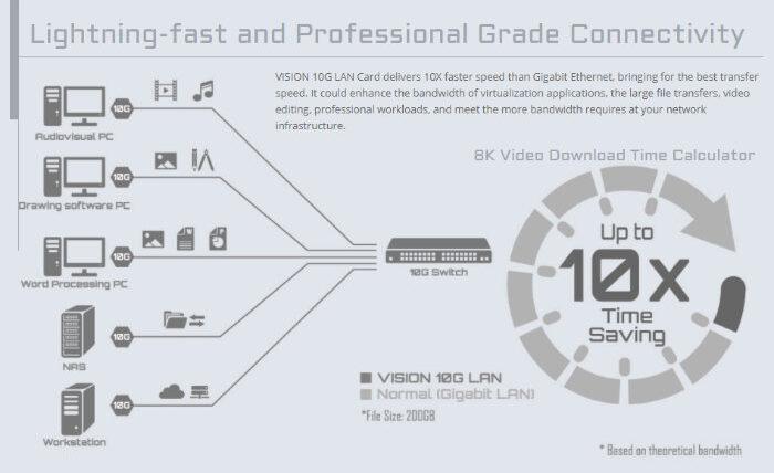 Gigabyte VISION 10 GbE LAN card