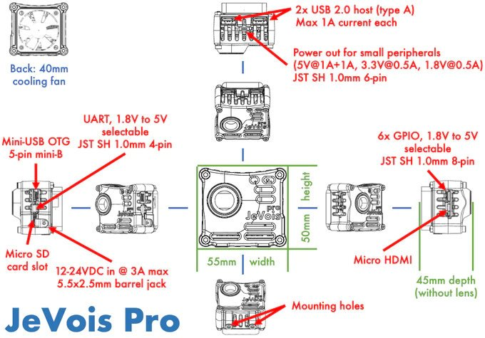 JeVois-Pro deep learning camera