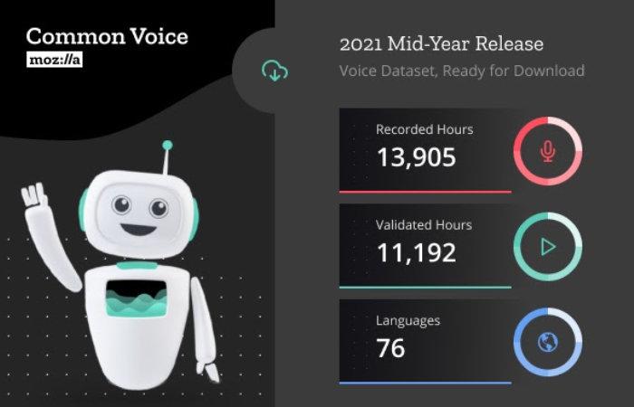 Common Voice Dataset