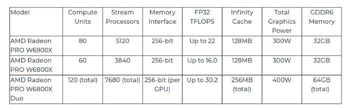 Mac Pro AMD Radeon PRO W6000X Series GPU