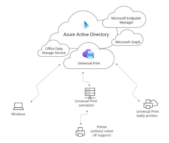 Microsoft OneDrive Universal Print system