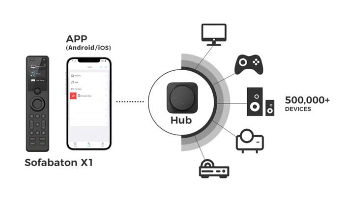 SofabatonX1 universal remote