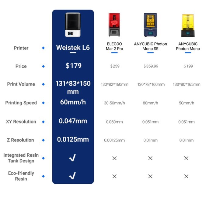 LCD 3D printer comparison