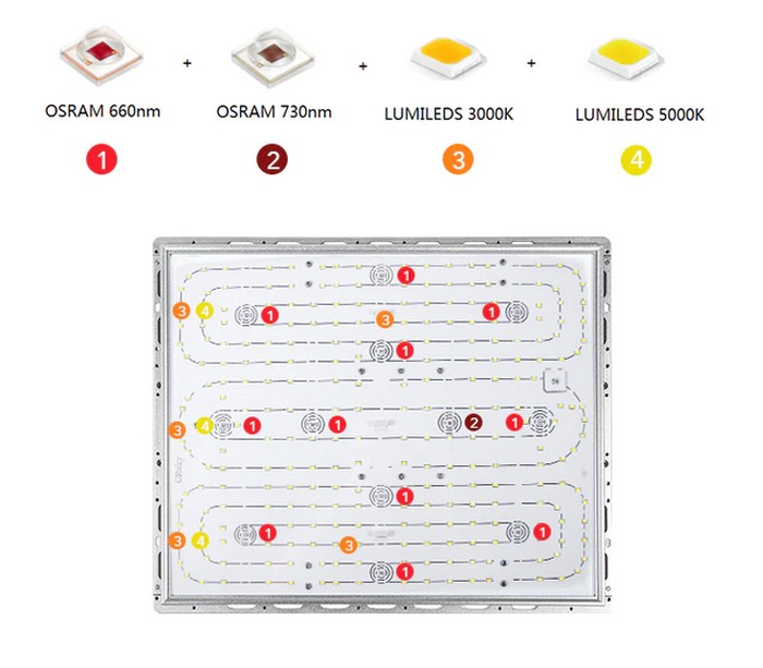 LED Grow light panels for plants
