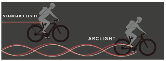 Arclight vs standard bike lights