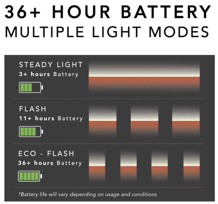 bike light pedal battery consumption