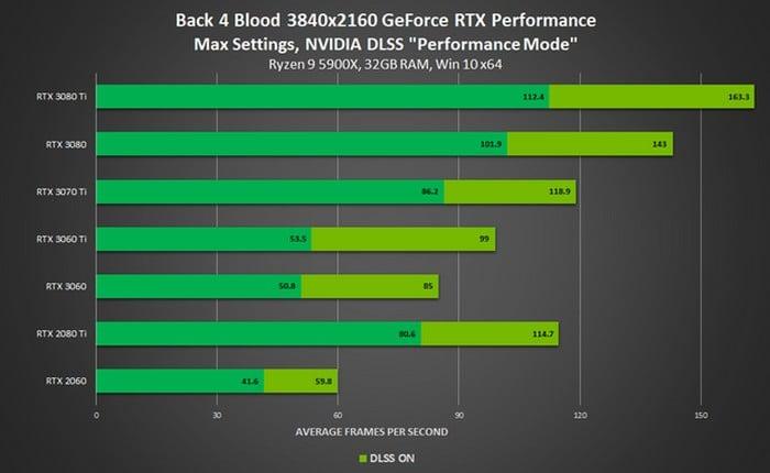Back 4 Blood NVIDIA DLSS performance