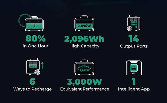 SuperBase Pro portable power station features